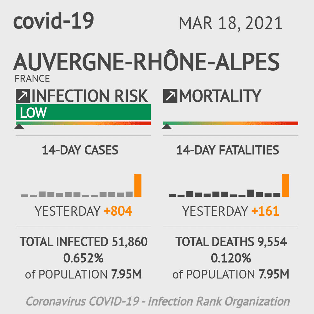 Auvergne-Rhône-Alpes Coronavirus Covid-19 Risk of Infection Update for 12 Counties on March 18, 2021