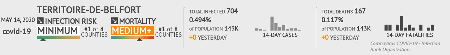 Territoire-de-Belfort Coronavirus Covid-19 Risk of Infection on May 14, 2020