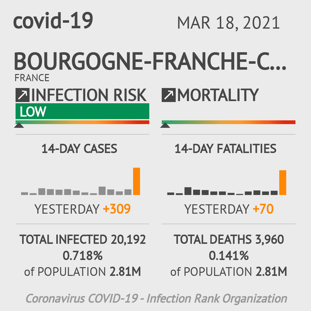 Bourgogne-Franche-Comté Coronavirus Covid-19 Risk of Infection Update for 8 Counties on March 18, 2021