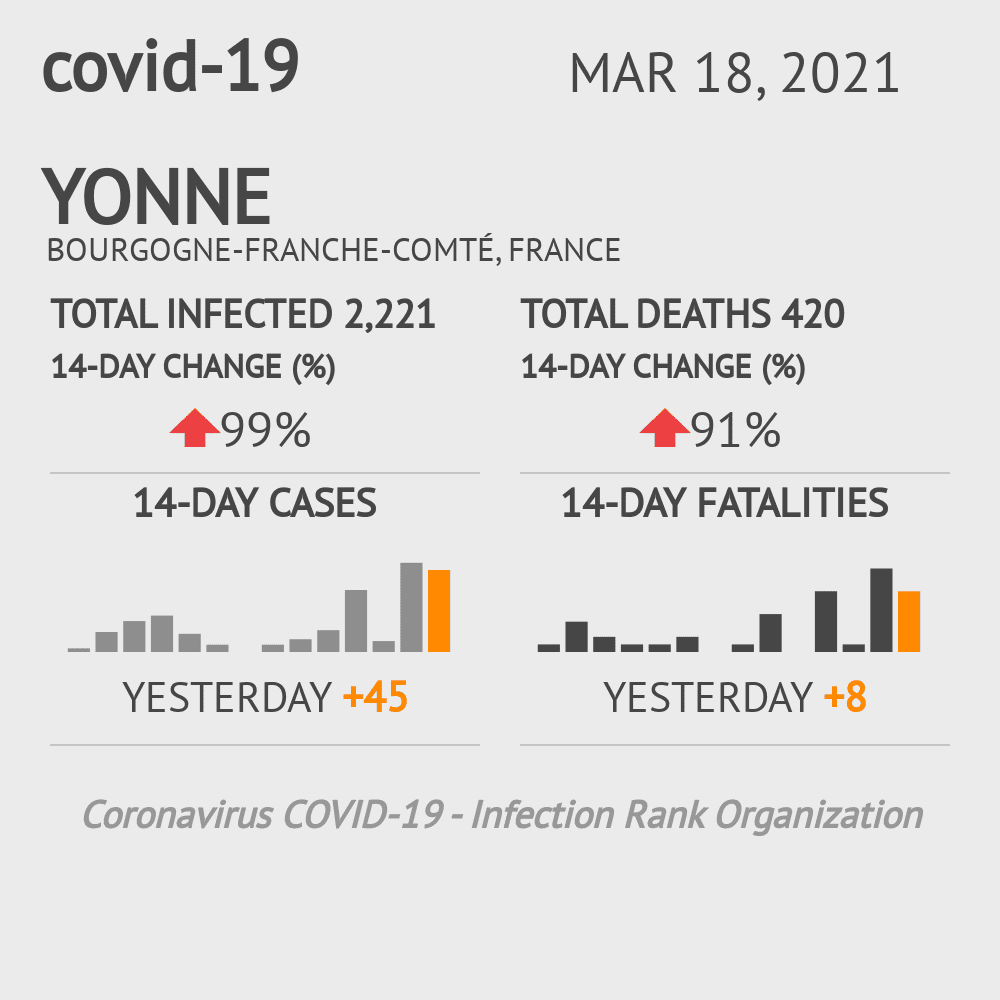 Yonne Coronavirus Covid-19 Risk of Infection on March 06, 2021