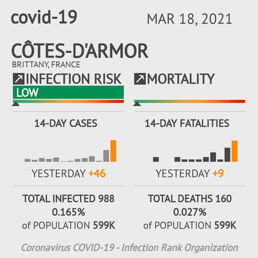 Côtes-d'Armor Coronavirus Covid-19 Risk of Infection on February 23, 2021