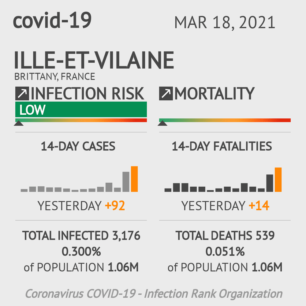 Ille-et-Vilaine Coronavirus Covid-19 Risk of Infection on February 26, 2021