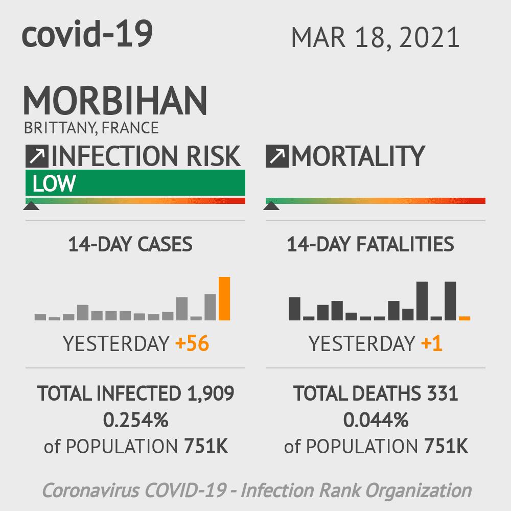 Morbihan Coronavirus Covid-19 Risk of Infection on March 06, 2021