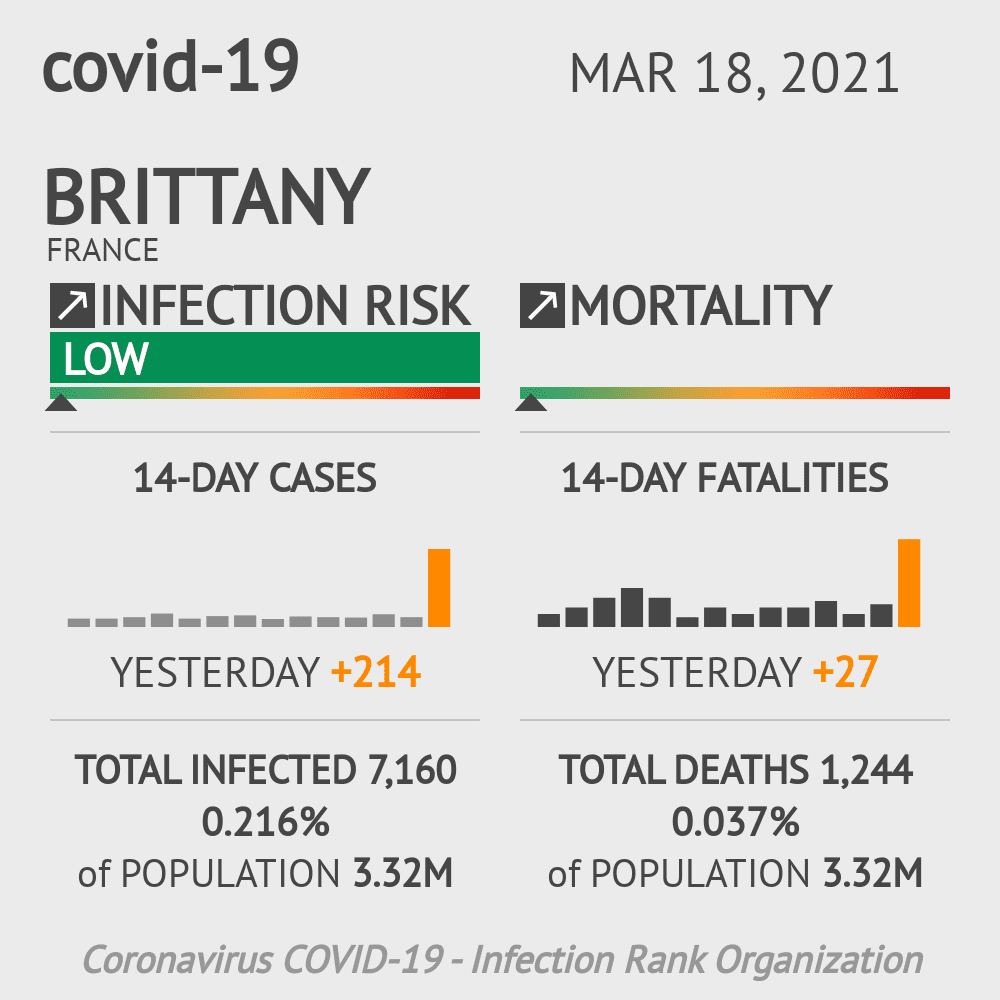 Brittany Coronavirus Covid-19 Risk of Infection Update for 4 Counties on March 18, 2021