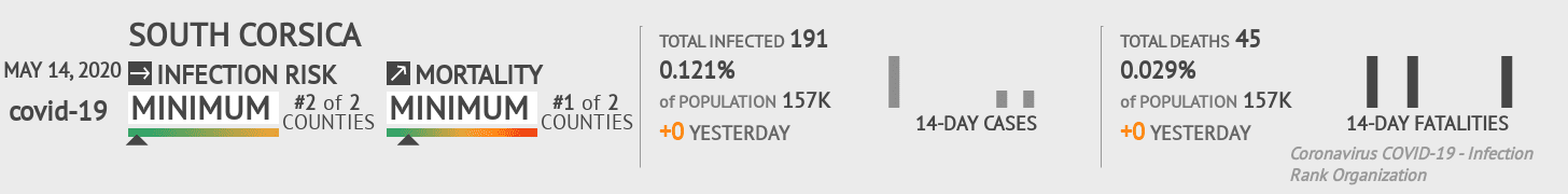 South Corsica Coronavirus Covid-19 Risk of Infection on May 14, 2020