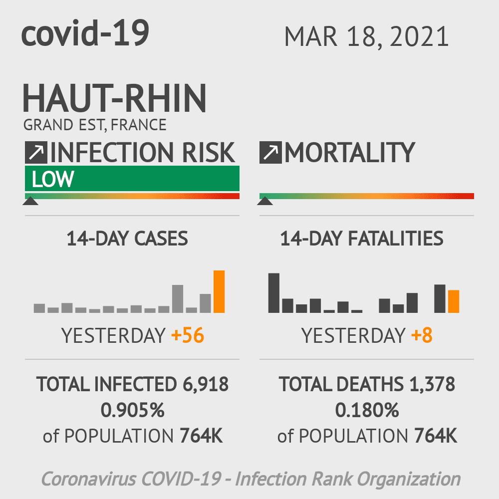 Haut-Rhin Coronavirus Covid-19 Risk of Infection on February 26, 2021
