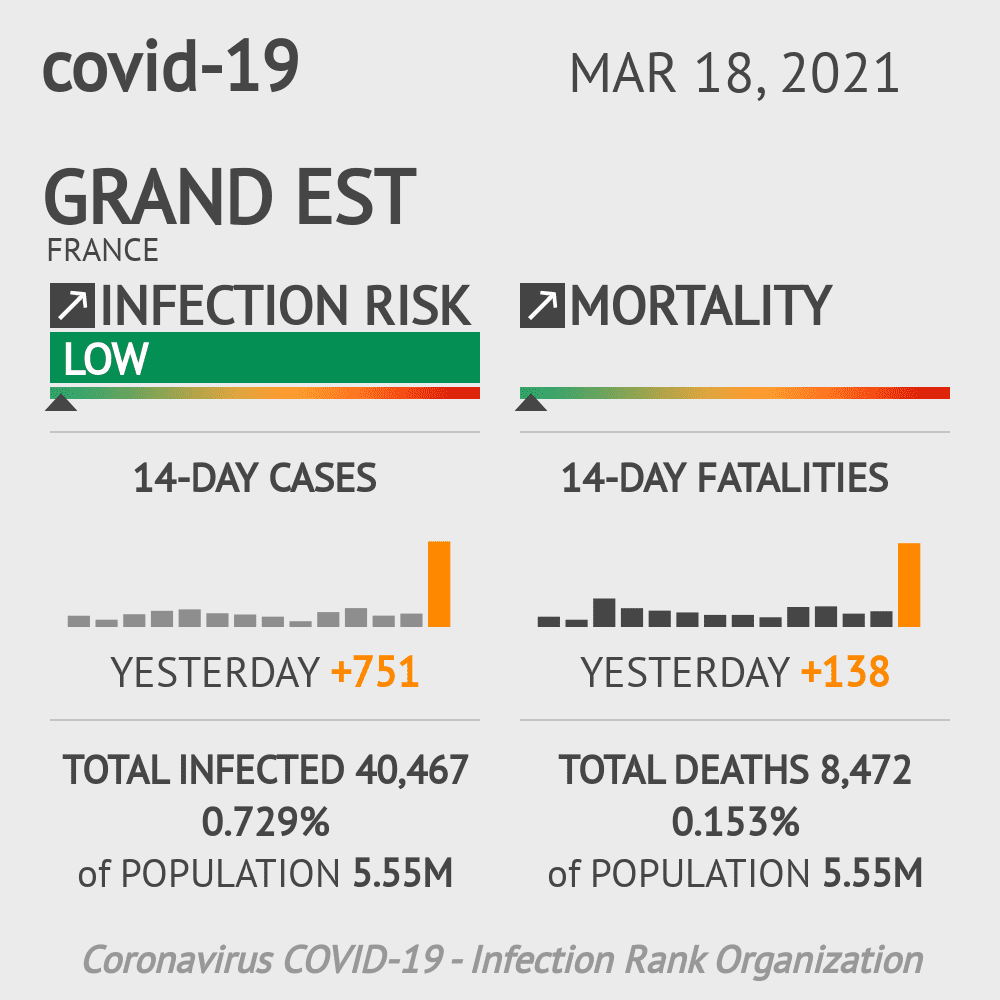 Grand Est Coronavirus Covid-19 Risk of Infection Update for 10 Counties on March 18, 2021
