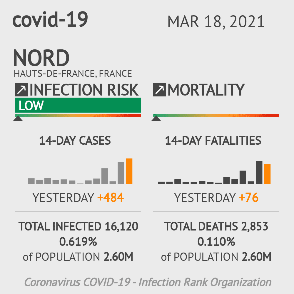 Nord Coronavirus Covid-19 Risk of Infection on March 03, 2021
