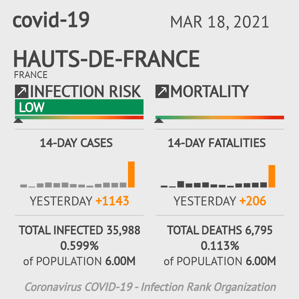 Hauts-de-France Coronavirus Covid-19 Risk of Infection Update for 5 Counties on March 18, 2021