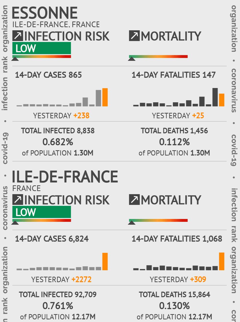 Essonne Coronavirus Covid-19 Risk of Infection on February 25, 2021