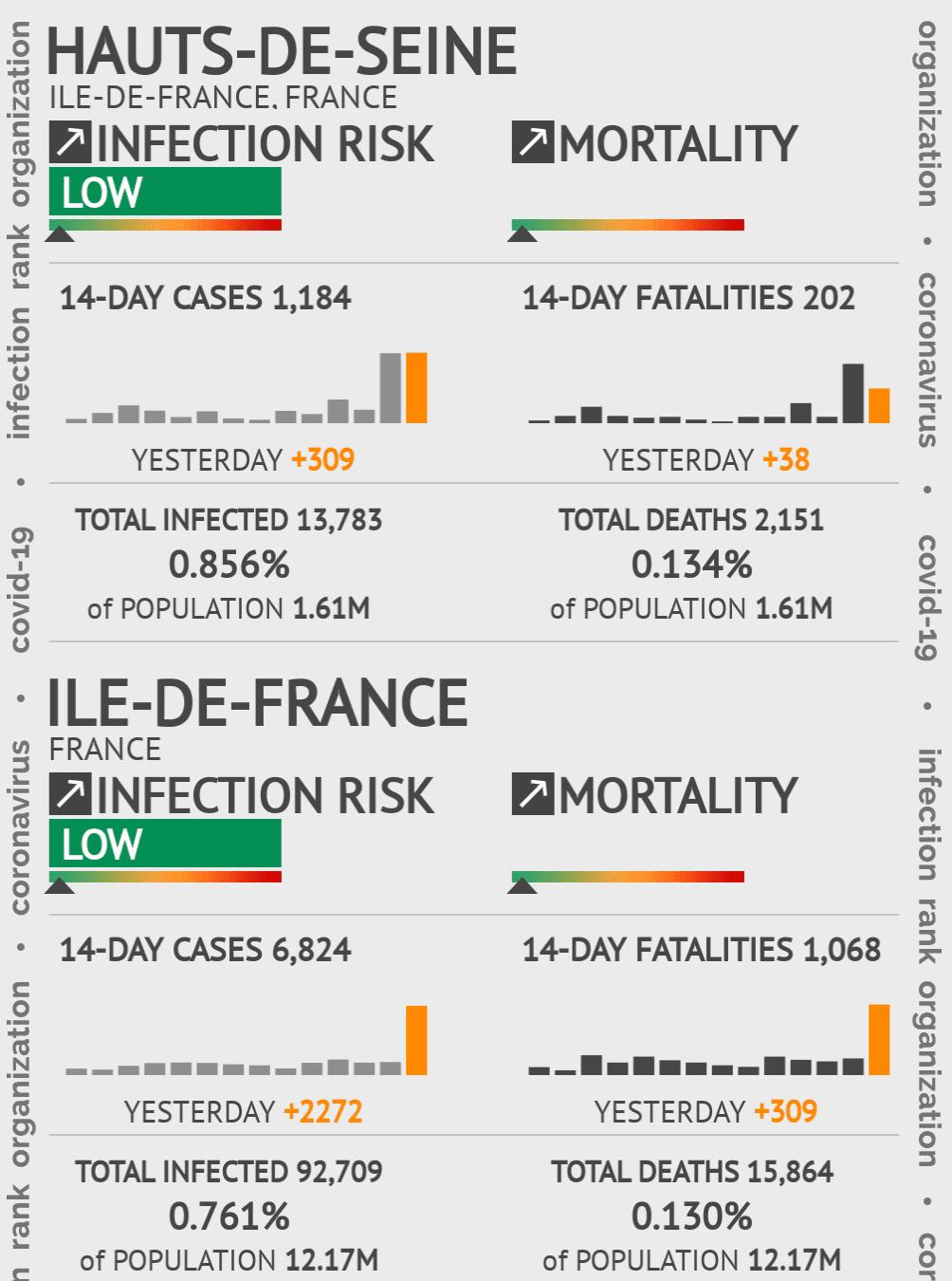 Hauts-de-Seine Coronavirus Covid-19 Risk of Infection on February 25, 2021