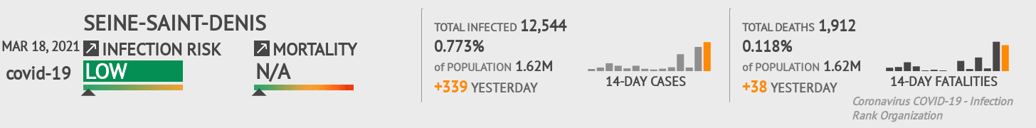 Seine-Saint-Denis Coronavirus Covid-19 Risk of Infection on February 24, 2021