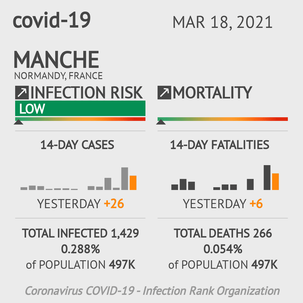 Manche Coronavirus Covid-19 Risk of Infection on March 02, 2021