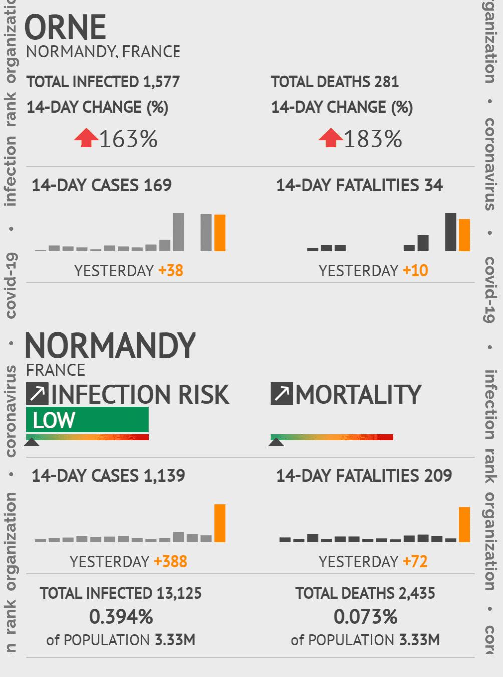 Orne Coronavirus Covid-19 Risk of Infection on February 25, 2021