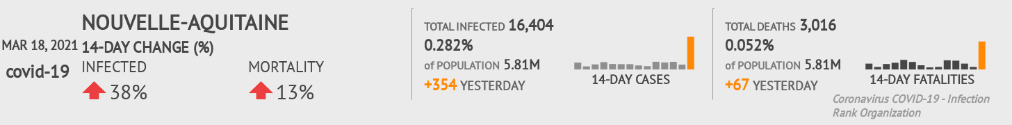 Nouvelle-Aquitaine Coronavirus Covid-19 Risk of Infection on March 02, 2021