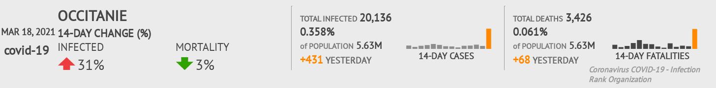Occitanie Coronavirus Covid-19 Risk of Infection on March 02, 2021