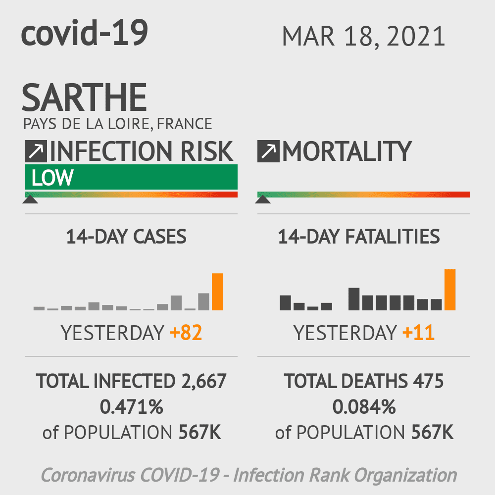 Sarthe Coronavirus Covid-19 Risk of Infection on March 03, 2021