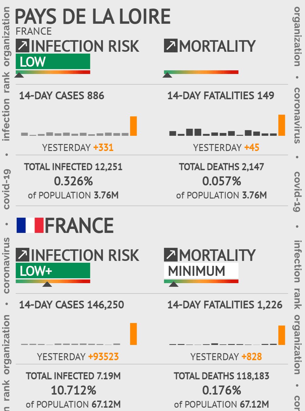 Pays de la Loire Coronavirus Covid-19 Risk of Infection Update for 5 Counties on March 18, 2021