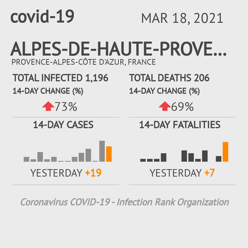 Alpes-de-Haute-Provence Coronavirus Covid-19 Risk of Infection on February 27, 2021