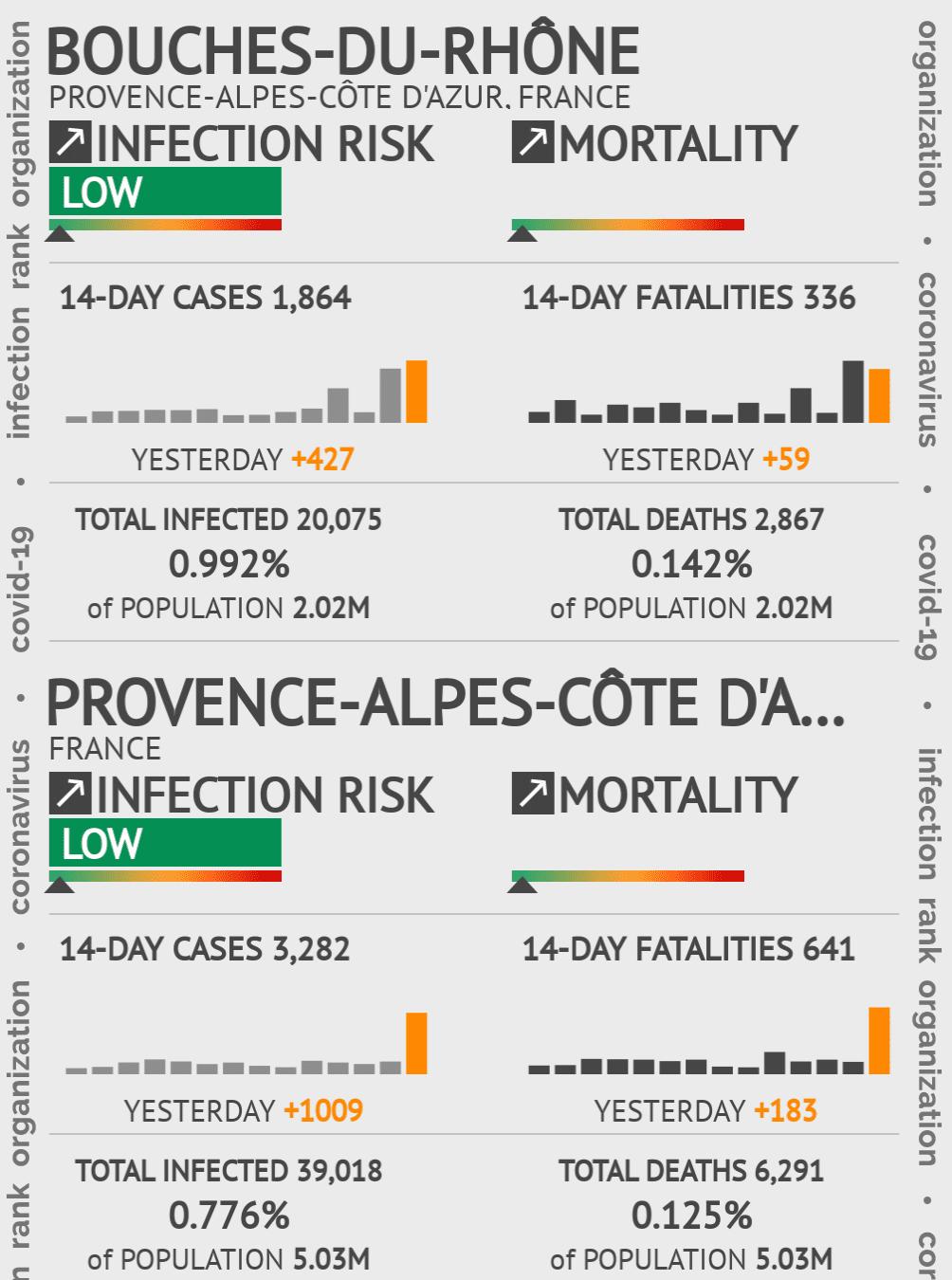 Bouches-du-Rhône Coronavirus Covid-19 Risk of Infection on March 06, 2021