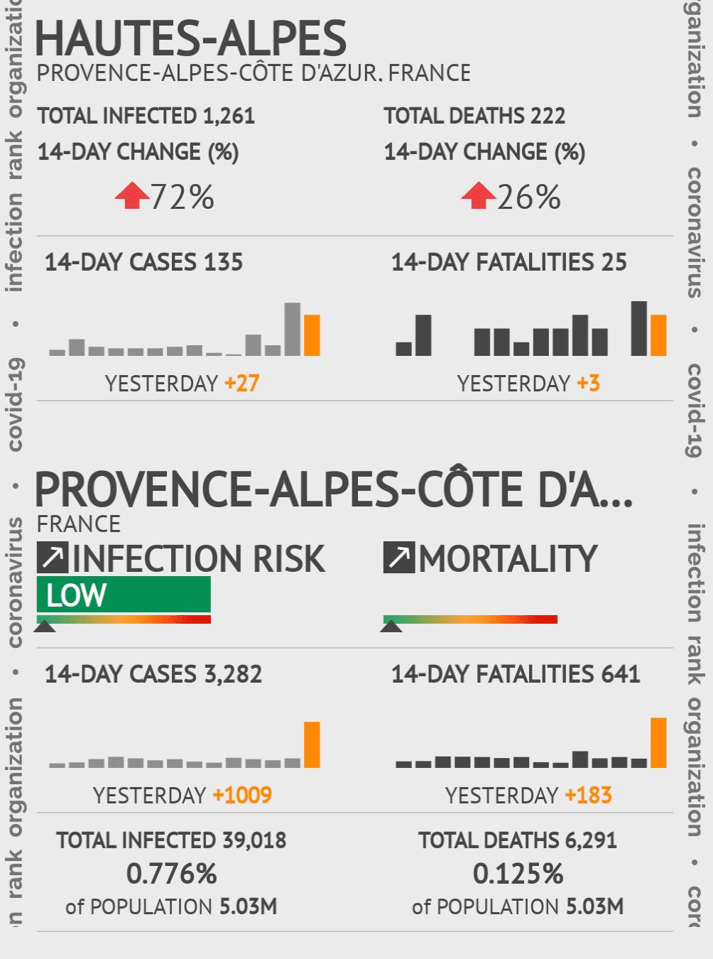 Hautes-Alpes Coronavirus Covid-19 Risk of Infection on February 28, 2021