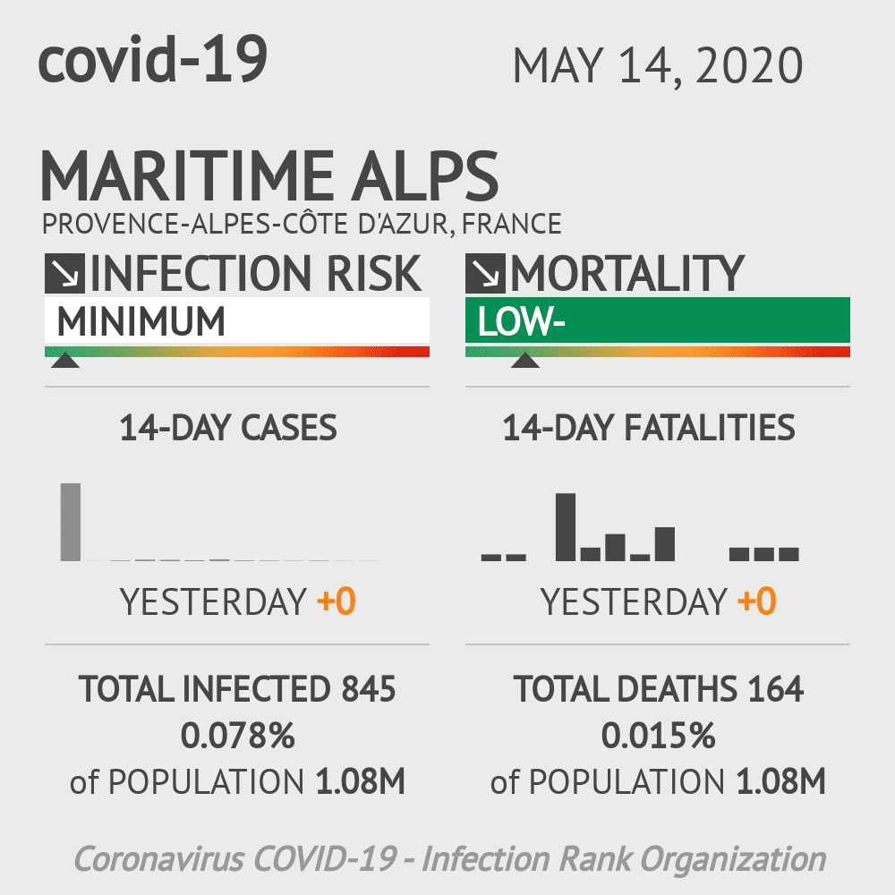 Maritime Alps Coronavirus Covid-19 Risk of Infection on May 14, 2020
