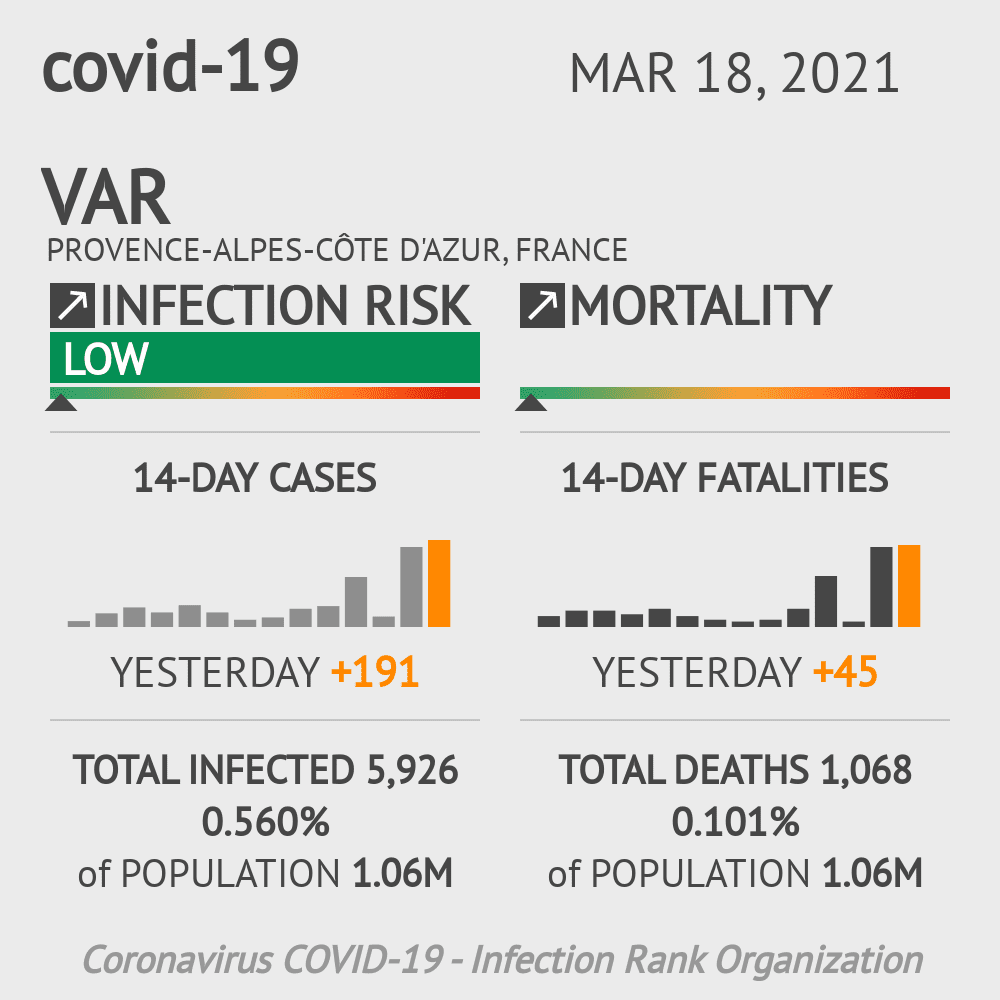 Var Coronavirus Covid-19 Risk of Infection on February 25, 2021