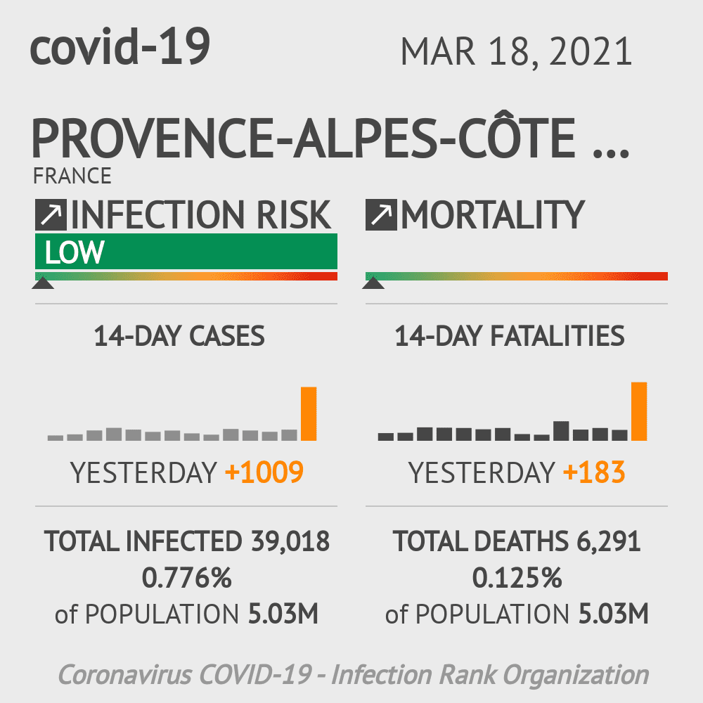 Provence-Alpes-Côte d'Azur Coronavirus Covid-19 Risk of Infection Update for 6 Counties on March 02, 2021