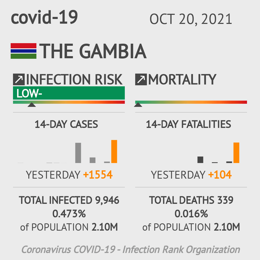 Gambia Coronavirus Covid-19 Risk of Infection on October 24, 2020