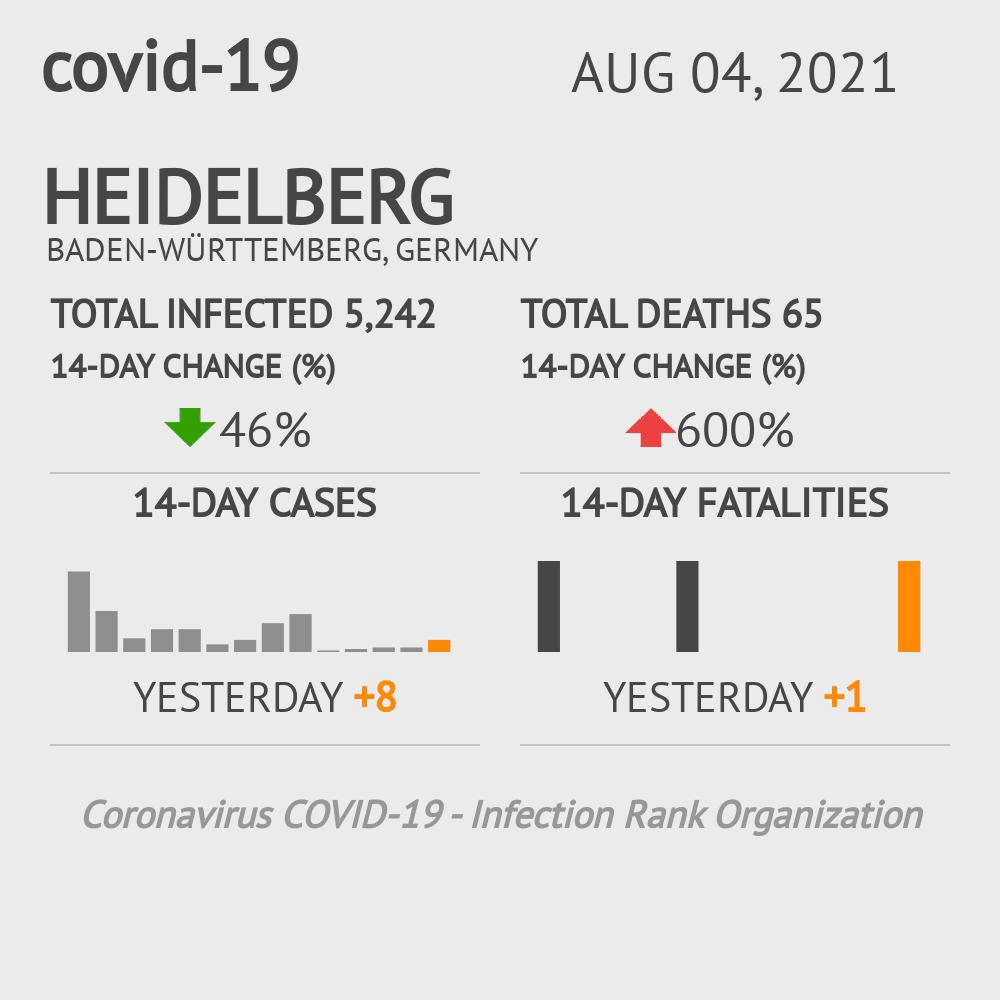 Heidelberg Coronavirus Covid-19 Risk of Infection on February 25, 2021