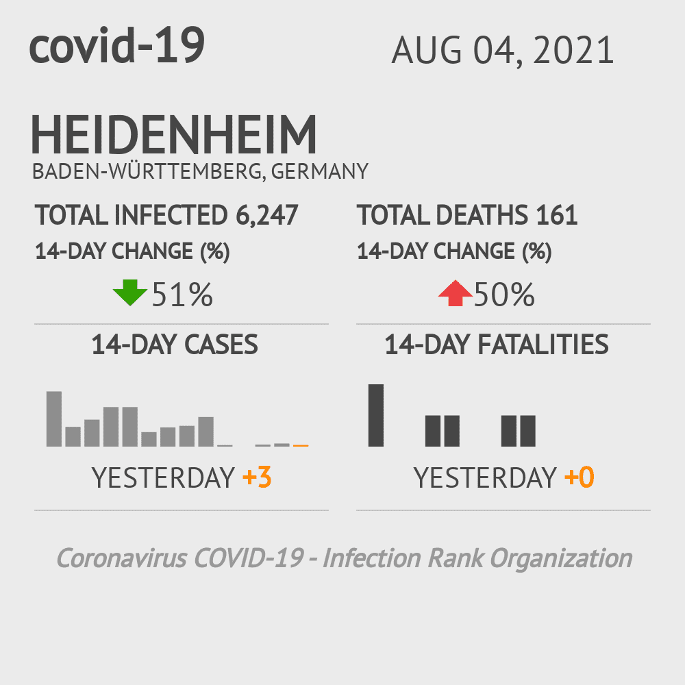 Heidenheim Coronavirus Covid-19 Risk of Infection on February 28, 2021