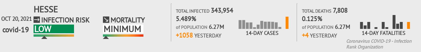 Hesse Coronavirus Covid-19 Risk of Infection Update for 25 Counties on August 04, 2021