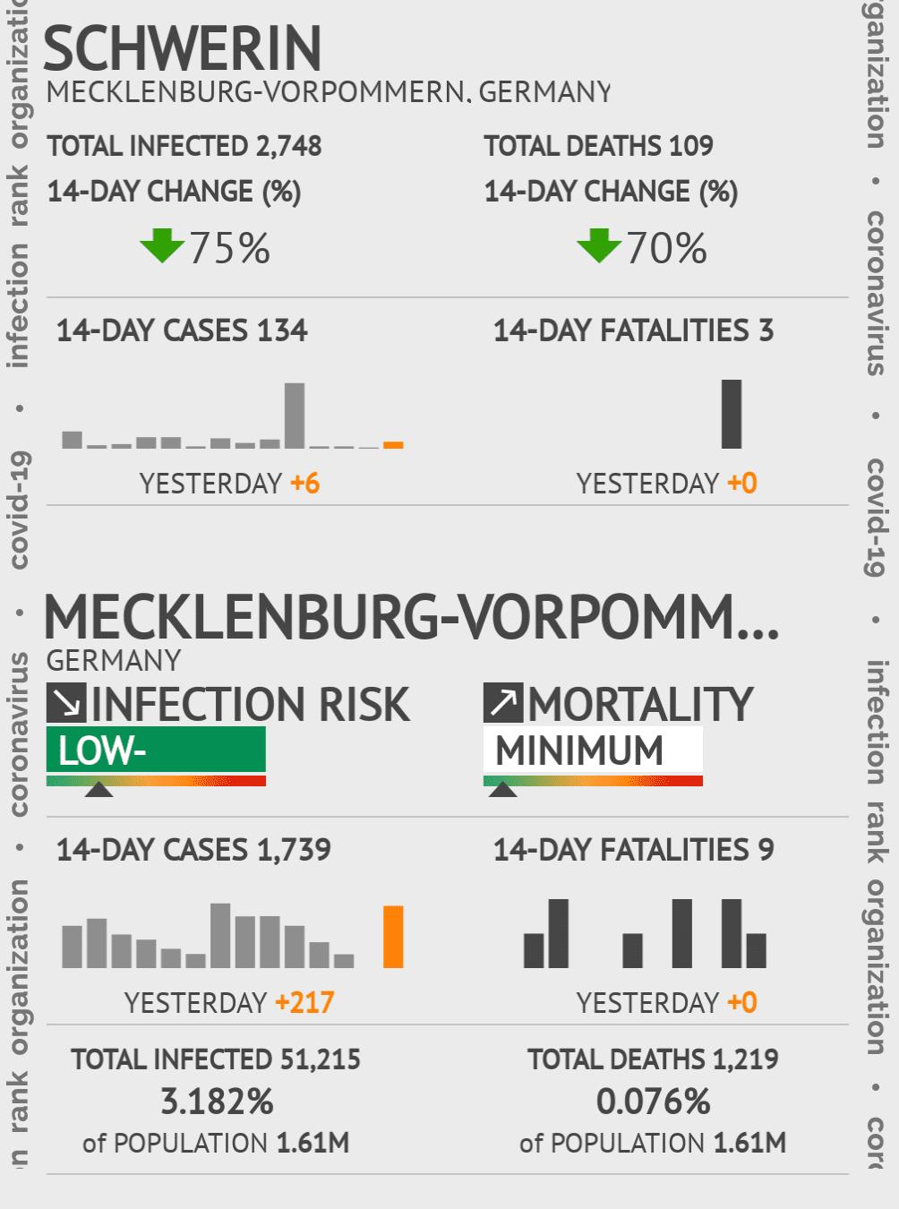 Schwerin Coronavirus Covid-19 Risk of Infection on February 23, 2021