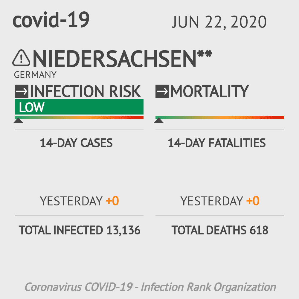 Niedersachsen Coronavirus Covid-19 Risk of Infection Update for 45 Counties on February 02, 2021