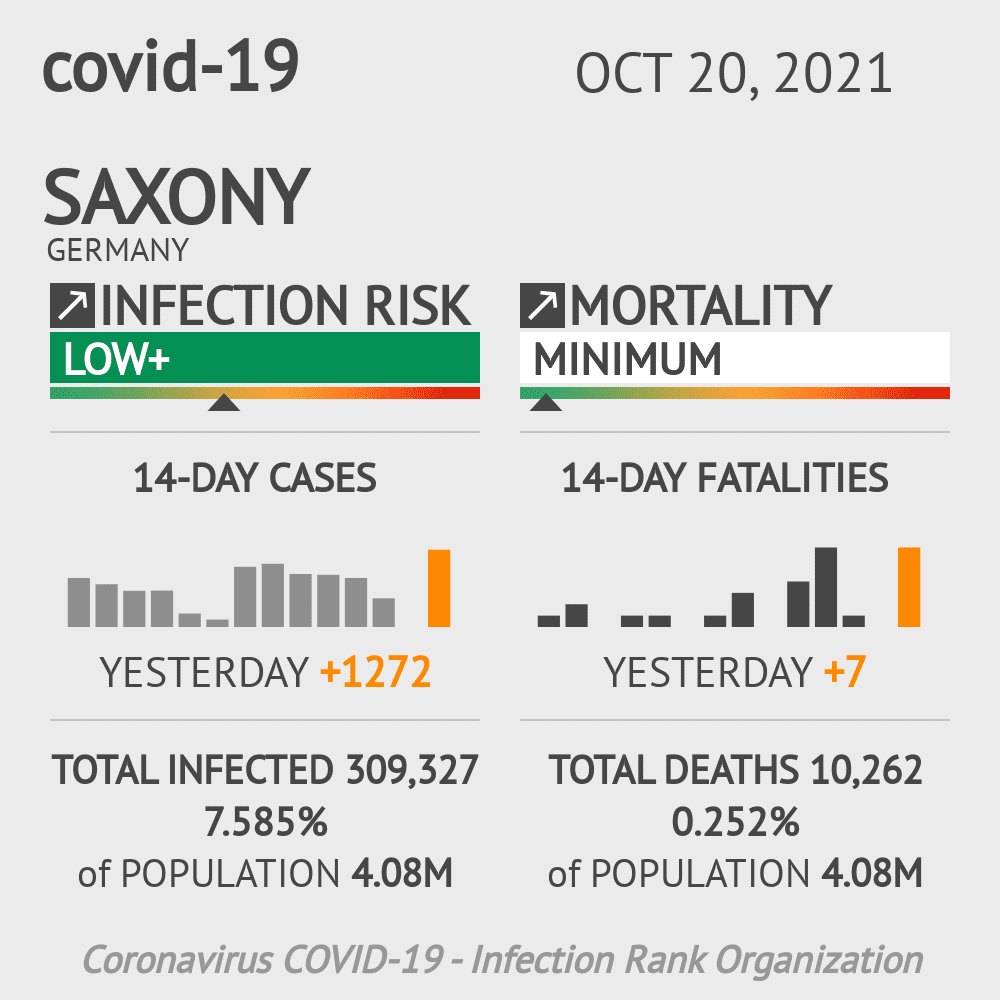 Saxony Coronavirus Covid-19 Risk of Infection Update for 12 Counties on February 28, 2021