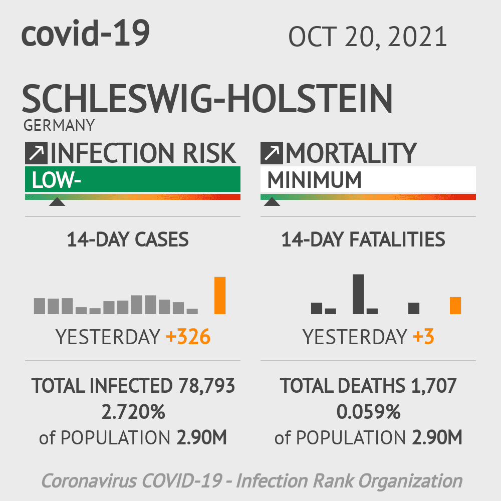 Schleswig-Holstein Coronavirus Covid-19 Risk of Infection Update for 15 Counties on April 12, 2021