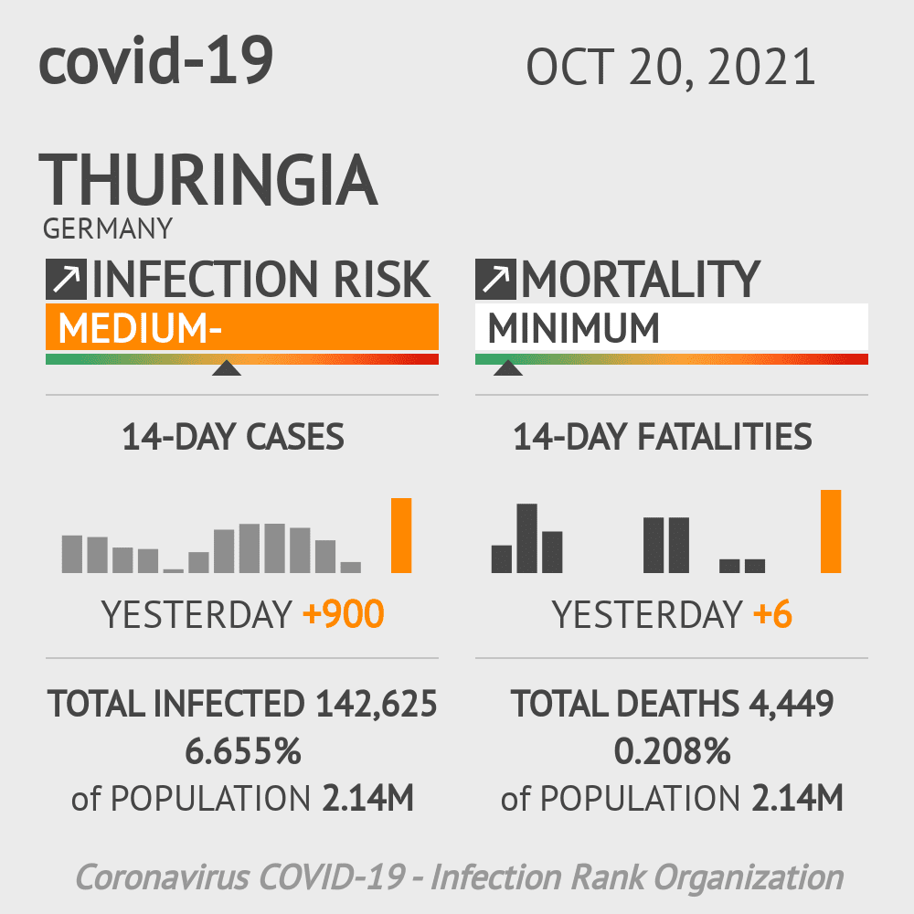 Thuringia Coronavirus Covid-19 Risk of Infection Update for 23 Counties on July 29, 2021