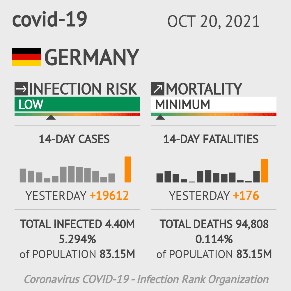 Germany Coronavirus Covid-19 Risk of Infection Update for 32 Regions on May 14, 2021