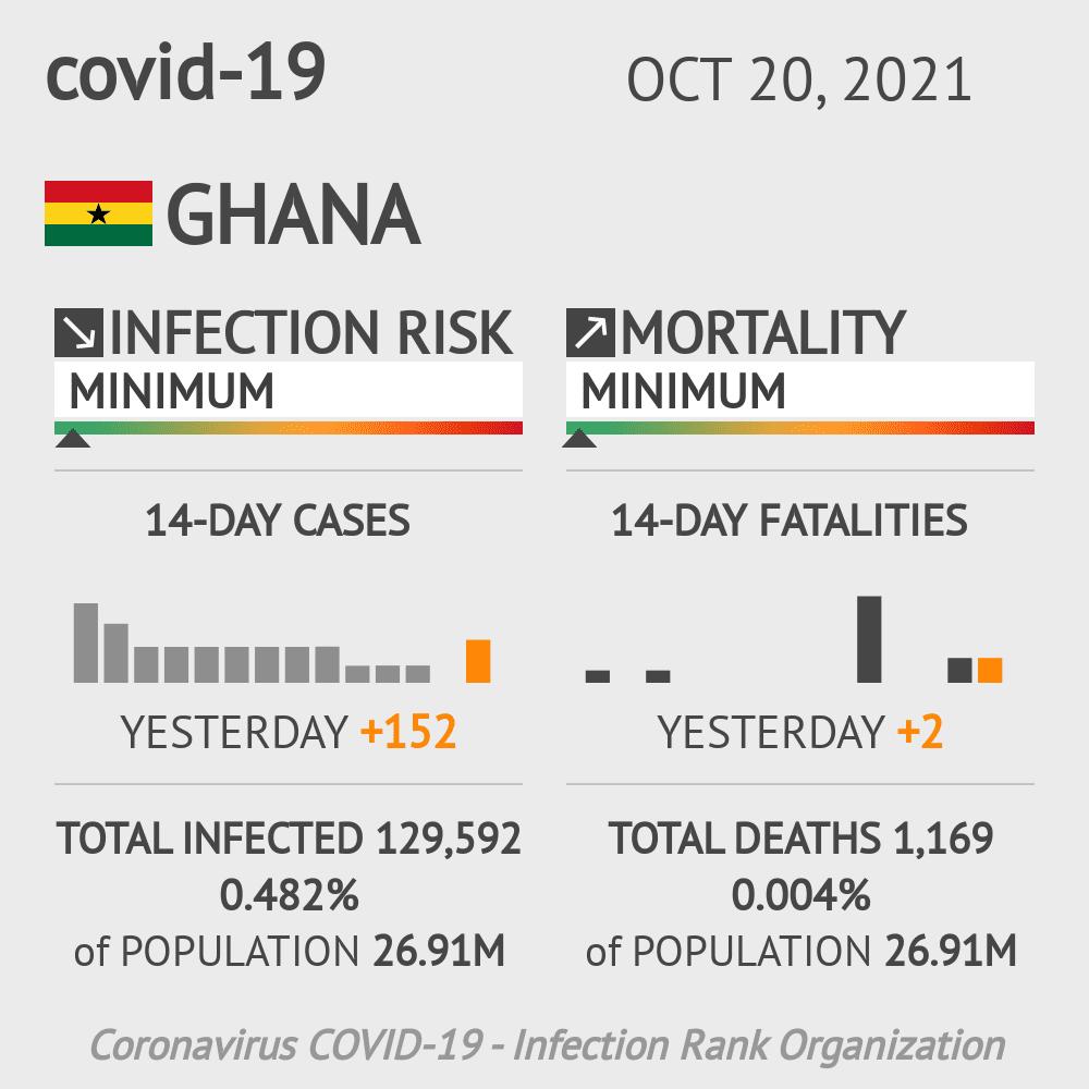 Ghana Coronavirus Covid-19 Risk of Infection on January 17, 2021