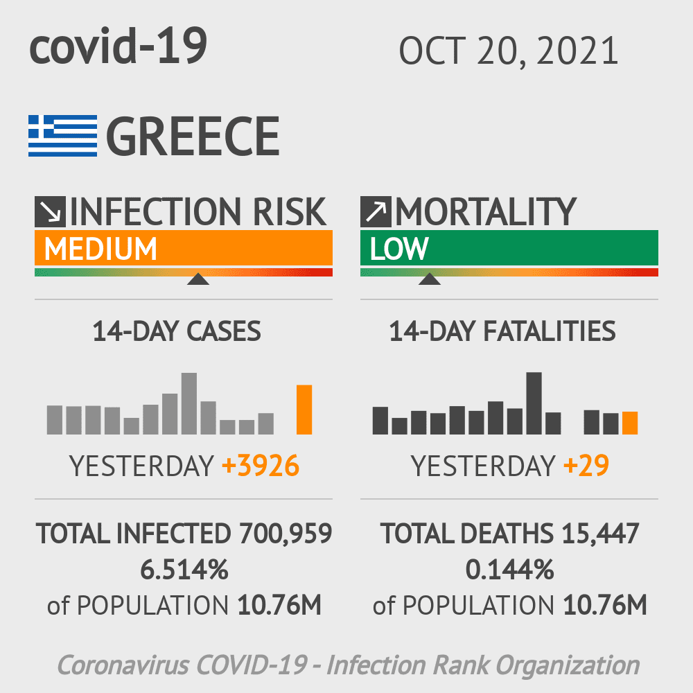 Greece Coronavirus Covid-19 Risk of Infection on February 25, 2021