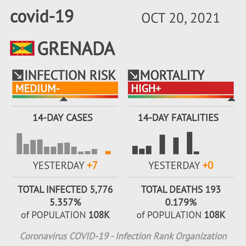 Grenada Coronavirus Covid-19 Risk of Infection on January 21, 2021