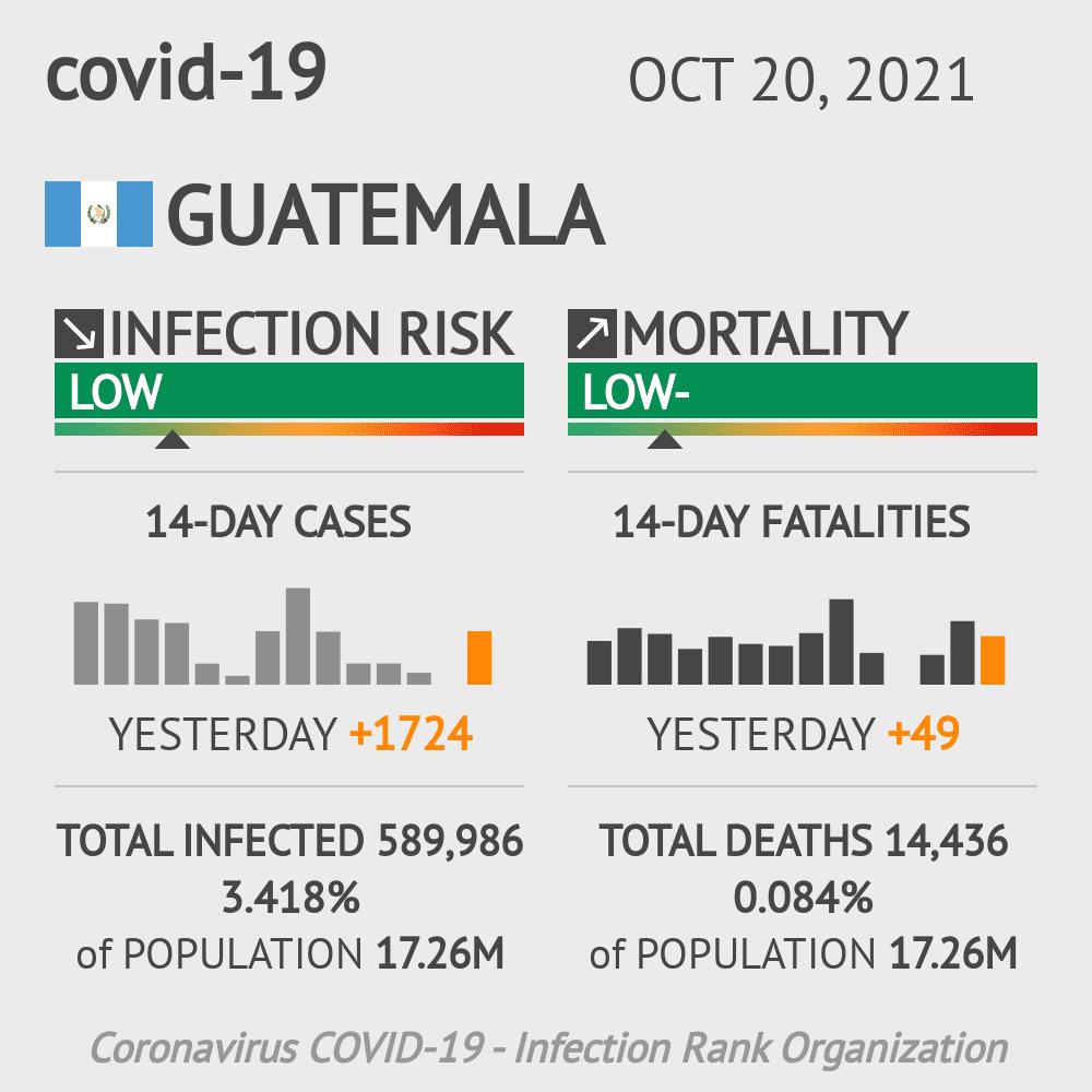 Guatemala Coronavirus Covid-19 Risk of Infection on October 18, 2020