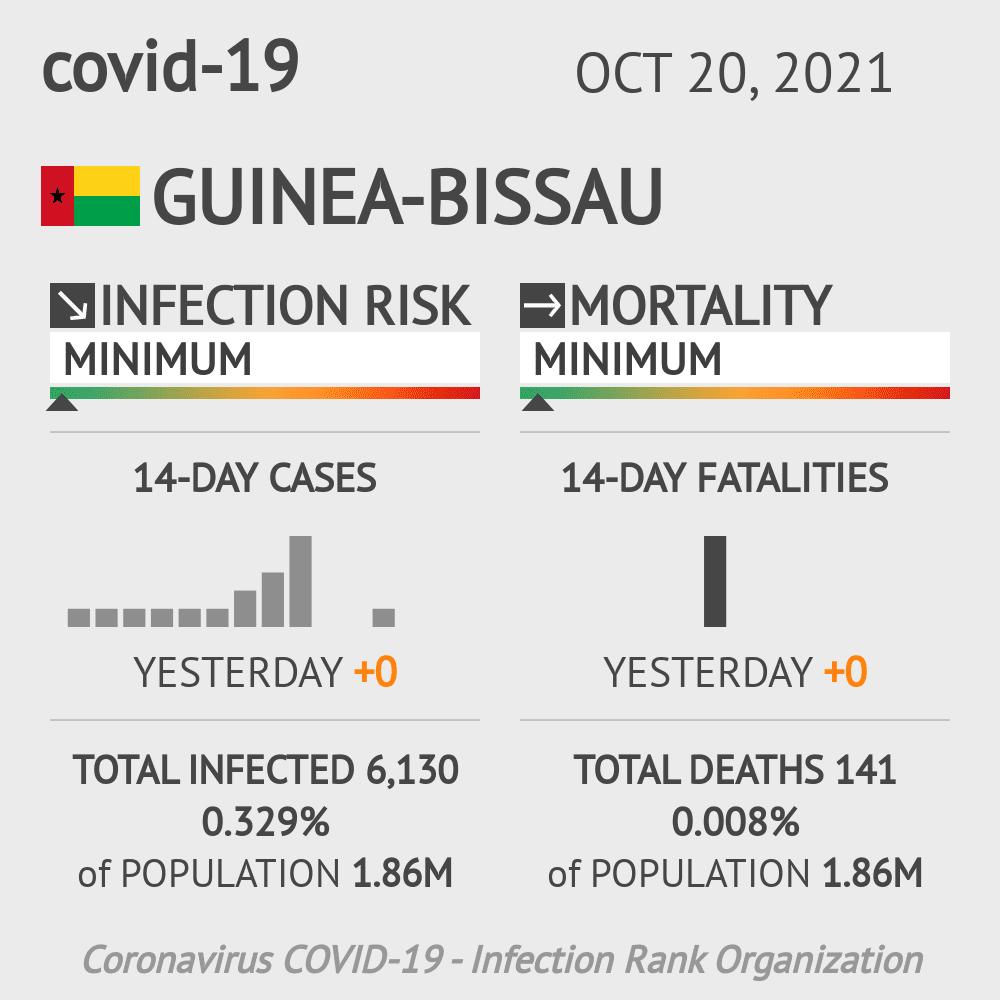 Guinea-Bissau Coronavirus Covid-19 Risk of Infection on October 21, 2020