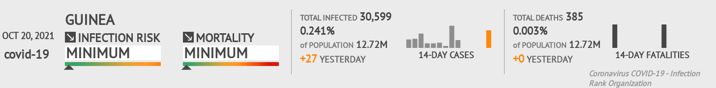 Guinea Coronavirus Covid-19 Risk of Infection on March 03, 2021