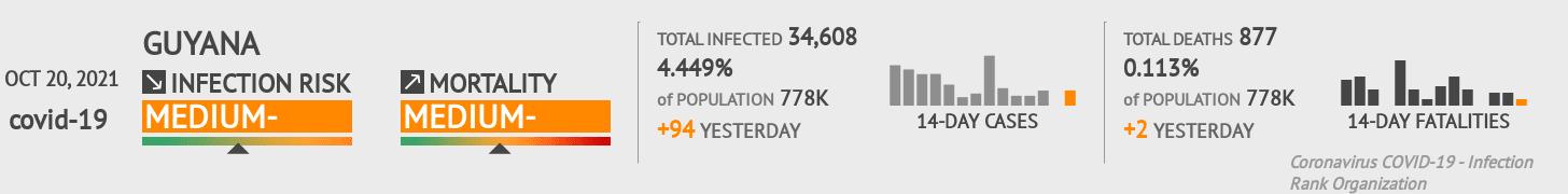 Guyana Coronavirus Covid-19 Risk of Infection on October 28, 2020