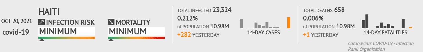 Haiti Coronavirus Covid-19 Risk of Infection on October 26, 2020