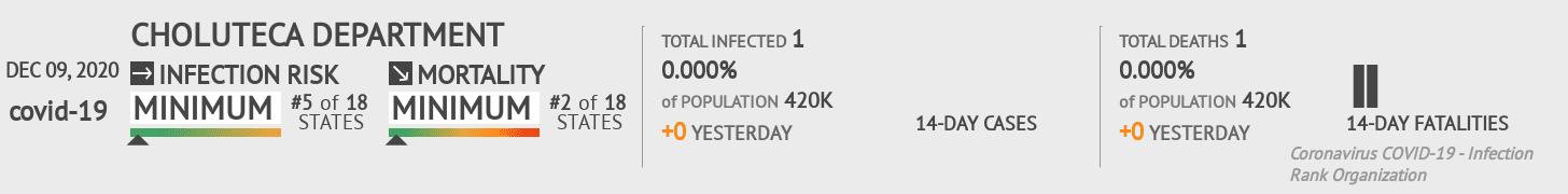 Choluteca Coronavirus Covid-19 Risk of Infection on December 09, 2020