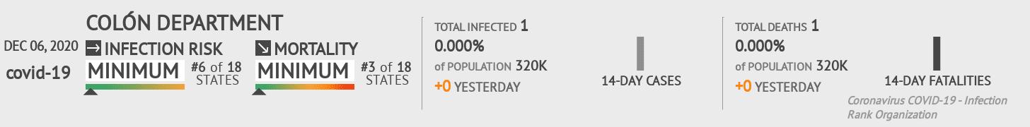 Colón Coronavirus Covid-19 Risk of Infection on December 06, 2020