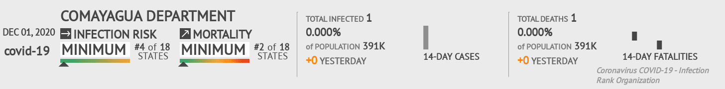 Comayagua Coronavirus Covid-19 Risk of Infection on December 01, 2020