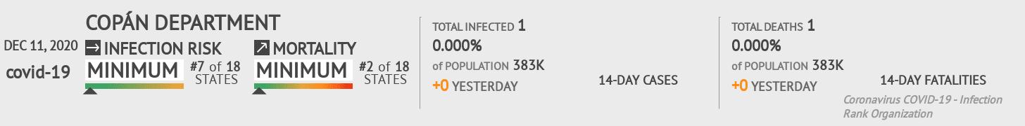 Copán Coronavirus Covid-19 Risk of Infection on December 11, 2020